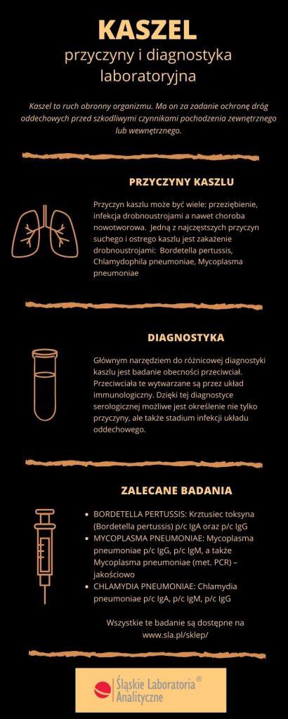 KASZEL - przyczyny i diagnostyka laboratoryjna