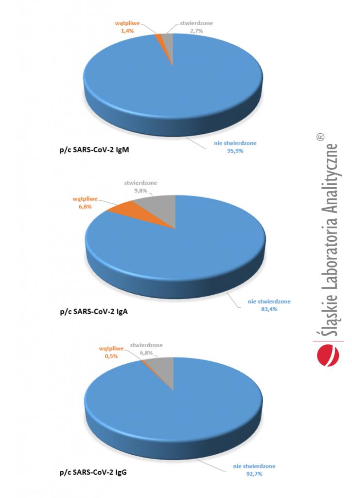 Testy serologiczne (wykresy)