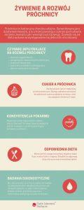 Żywienie a rozwój próchnicy