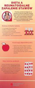 Dieta a reumatoidalne zapalanie stawów