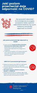 Jaki poziom przeciwciał daje odporność na COVID?